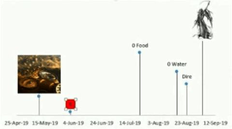 Graph A Timeline In Excel